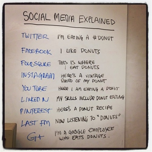Social Media Explained Three Ships Media