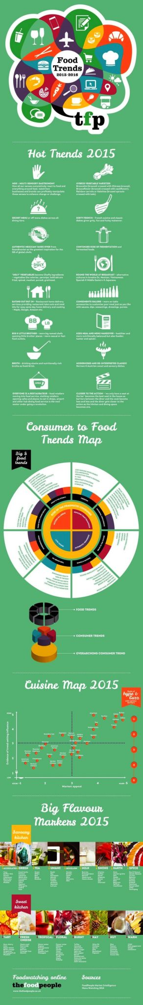 Food trends 2015 infographic